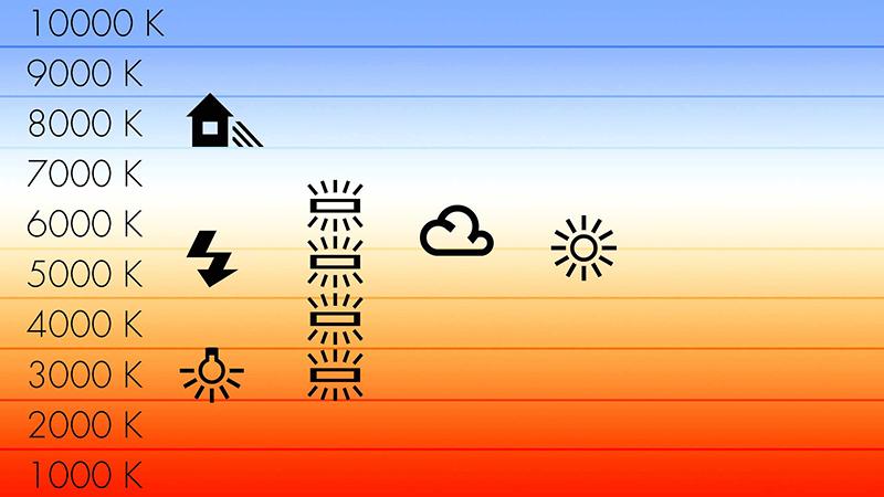 Schéma des différentes températures de lumières.